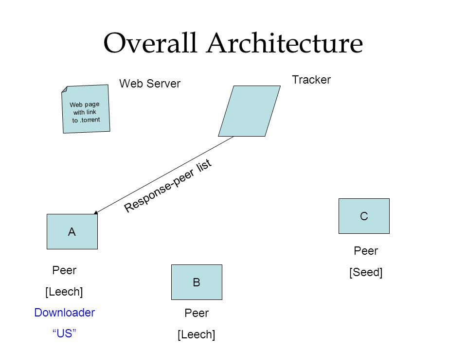 Overall Architecture Tracker Web Server Response-peer list C A [Seed]