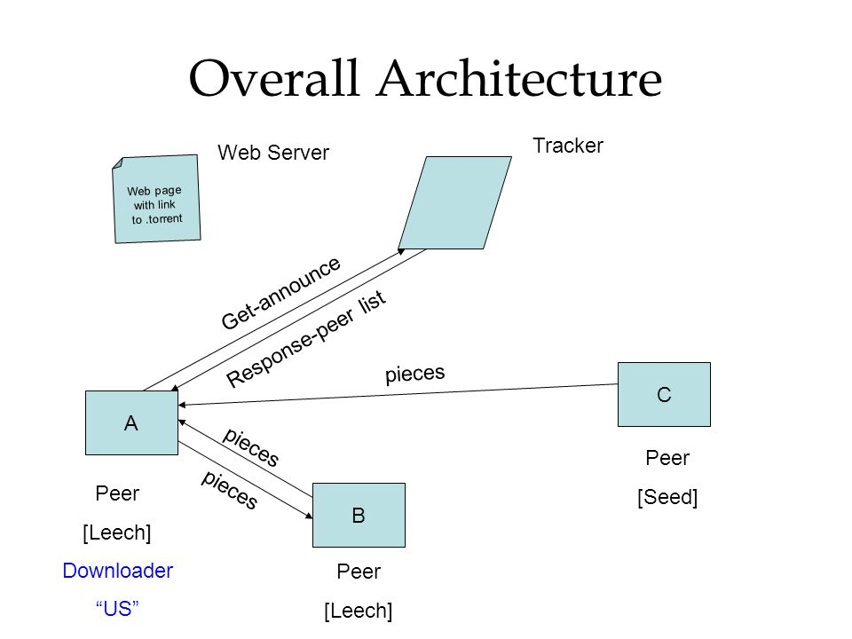Overall Architecture Tracker Web Server Get-announce