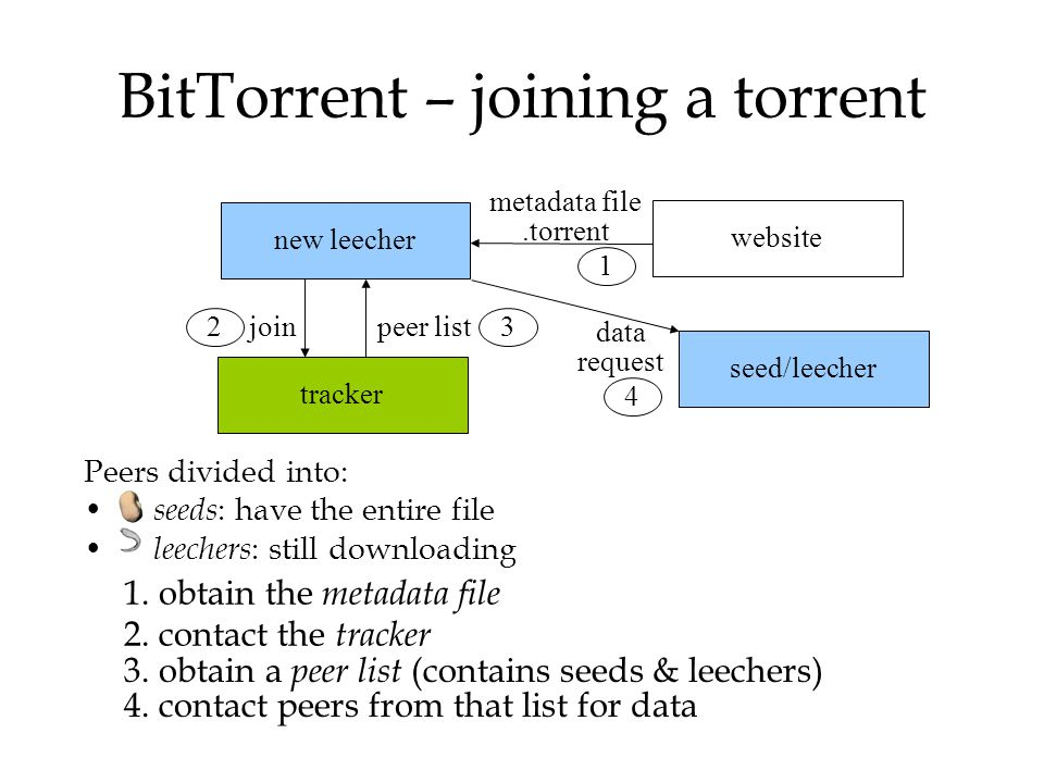 BitTorrent – joining a torrent