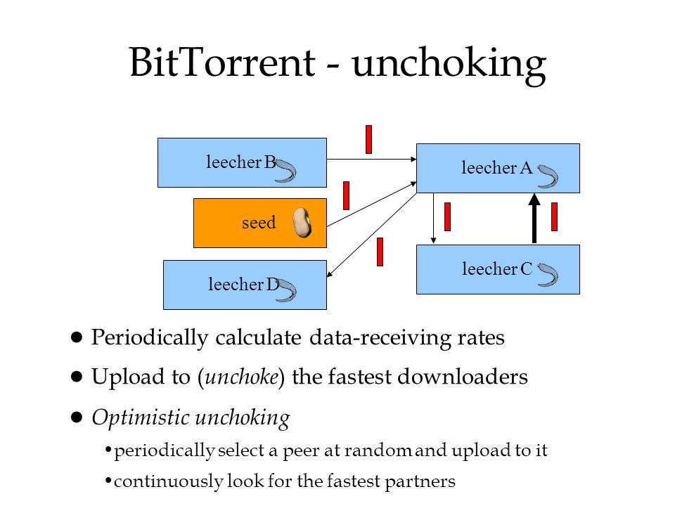 BitTorrent - unchoking
