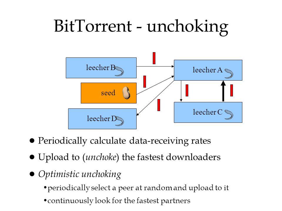 BitTorrent - unchoking