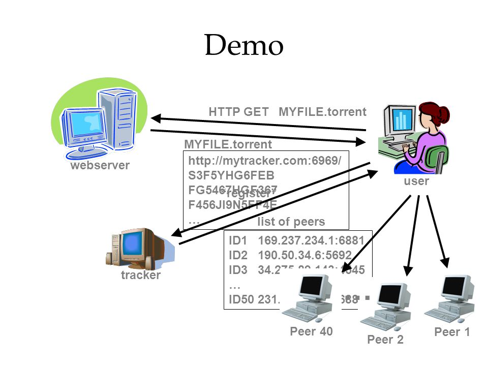 Demo … HTTP GET MYFILE.torrent MYFILE.torrent