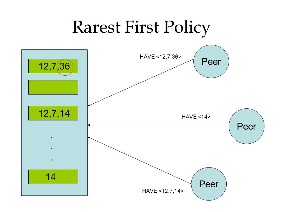 Rarest First Policy Peer 12,7,36 12,7,14 Peer . 14 Peer