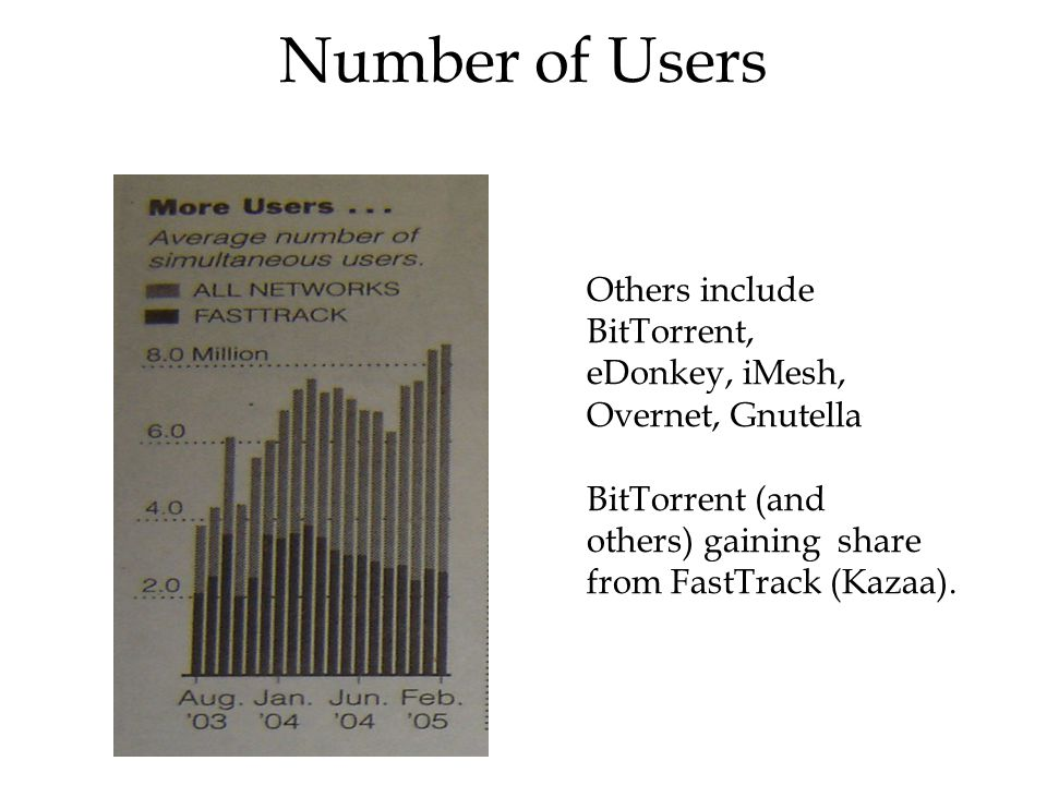 Number of Users Others include BitTorrent, eDonkey, iMesh,