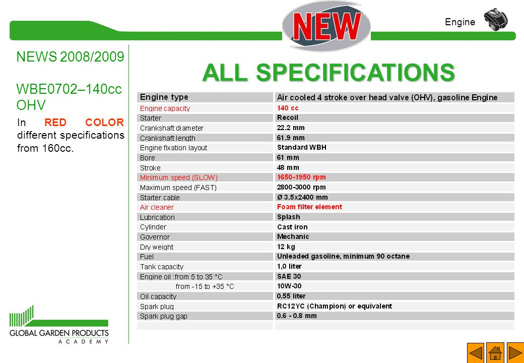 ALL SPECIFICATIONS NEWS 2008/2009 WBE0702–140cc OHV