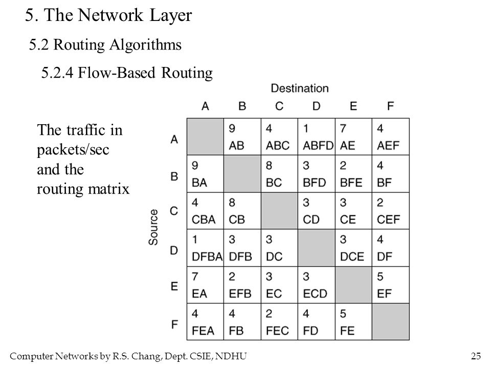 5. The Network Layer 5.2 Routing Algorithms 5.2.4 Flow-Based Routing