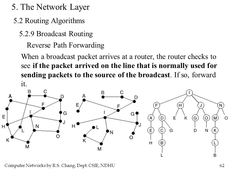 5. The Network Layer 5.2 Routing Algorithms 5.2.9 Broadcast Routing