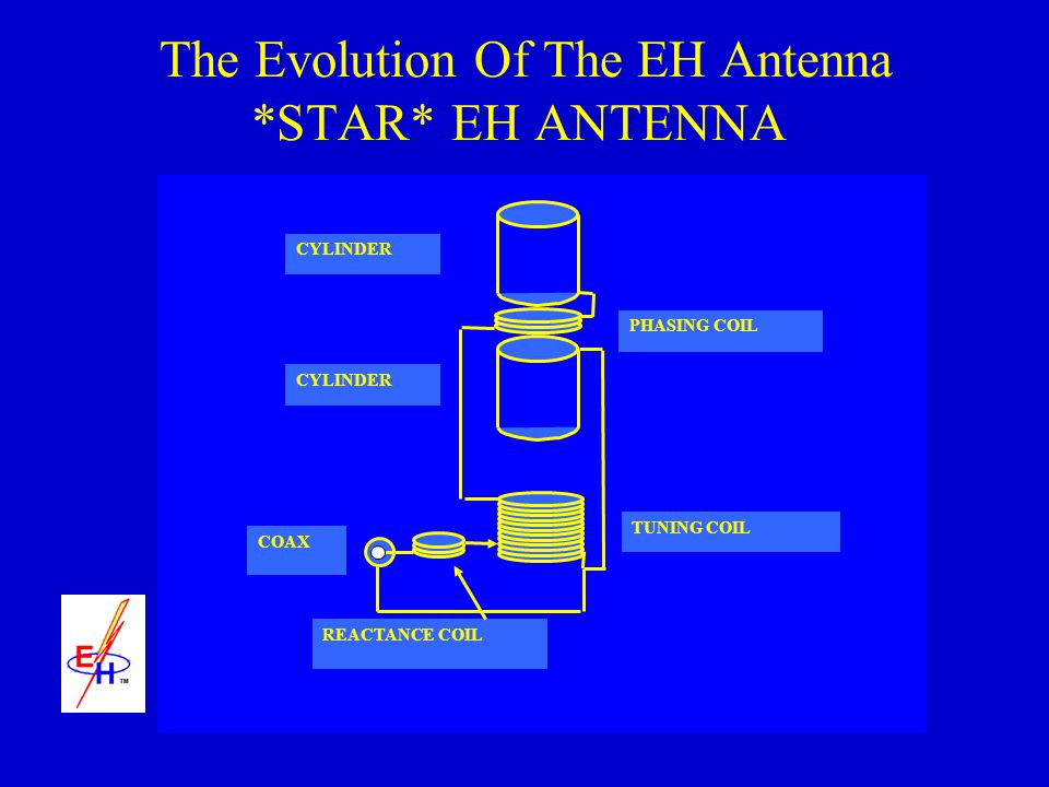The Evolution Of The EH Antenna *STAR* EH ANTENNA