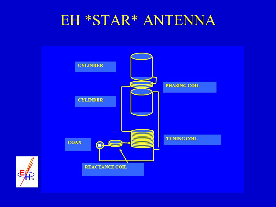 EH *STAR* ANTENNA CYLINDER PHASING COIL CYLINDER TUNING COIL COAX