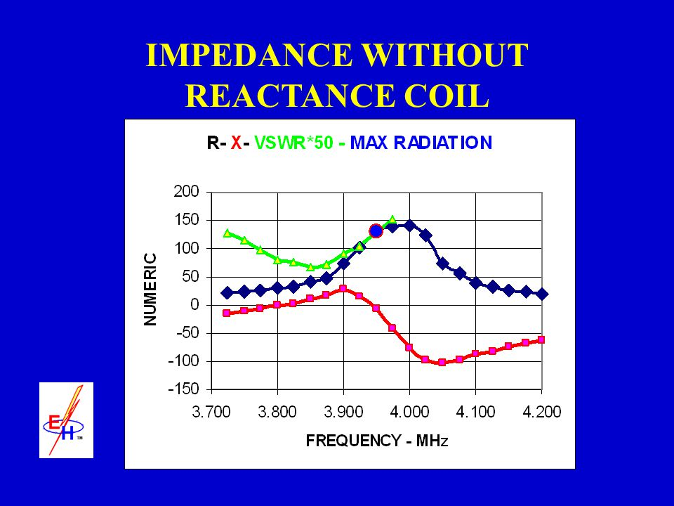 IMPEDANCE WITHOUT REACTANCE COIL