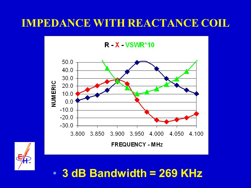 IMPEDANCE WITH REACTANCE COIL