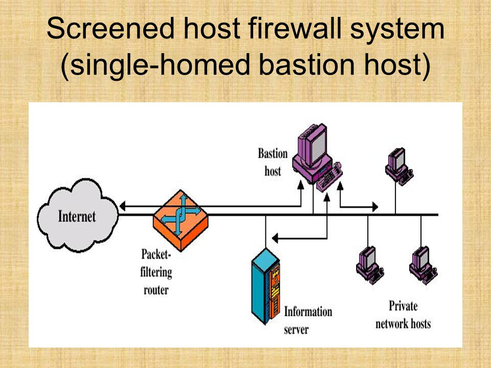 Screened host firewall system (single-homed bastion host)