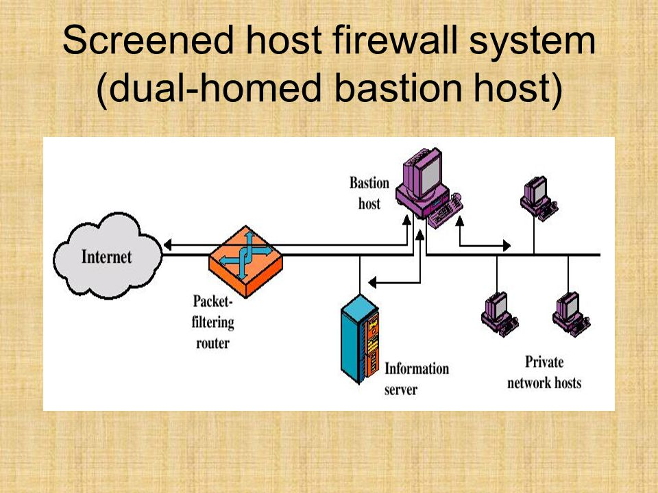 Screened host firewall system (dual-homed bastion host)