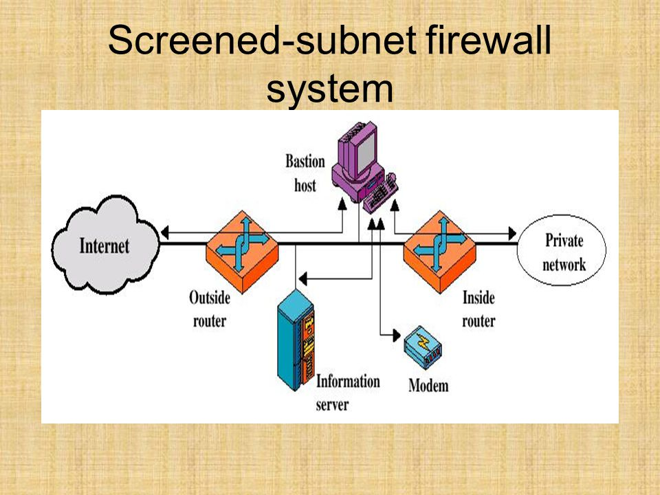 Screened-subnet firewall system