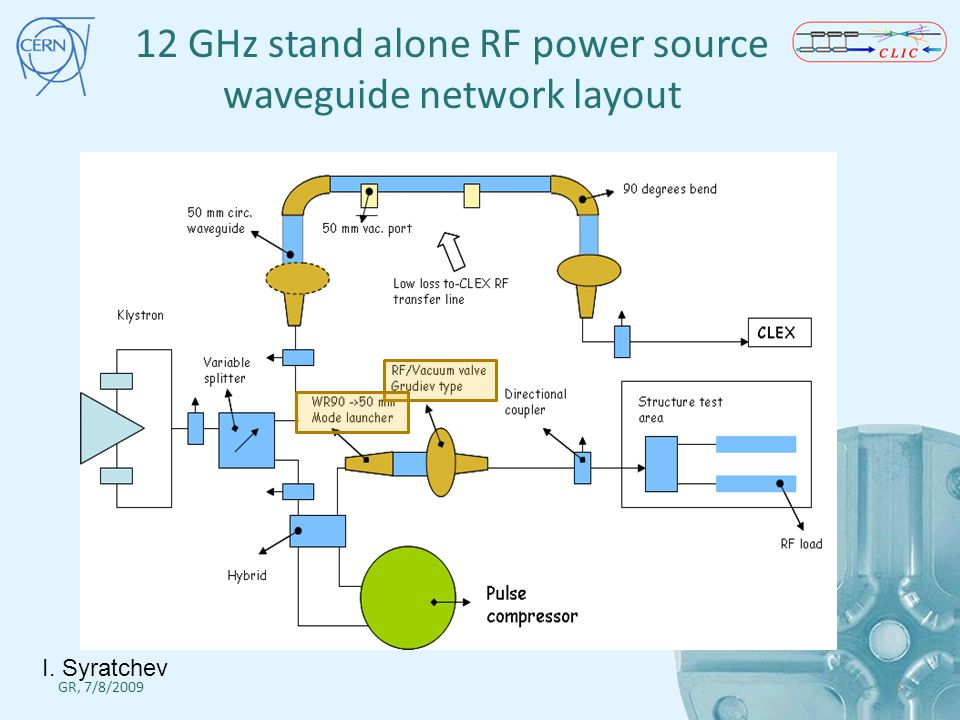 12 GHz stand alone RF power source waveguide network layout