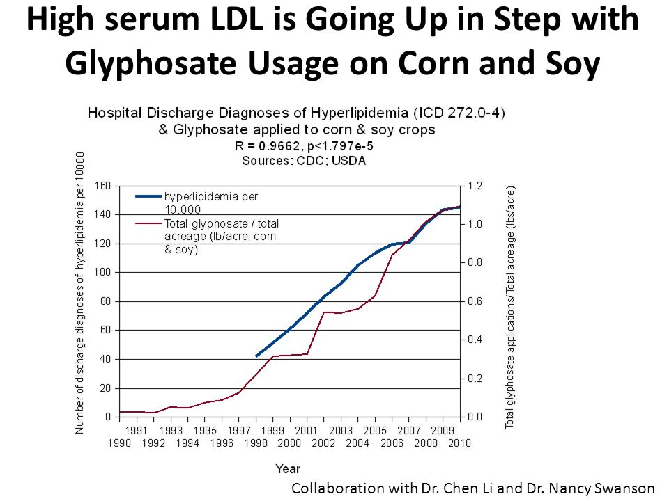 High serum LDL is Going Up in Step with Glyphosate Usage on Corn and Soy Crops