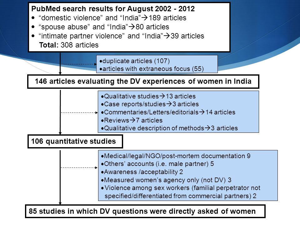 146 articles evaluating the DV experiences of women in India
