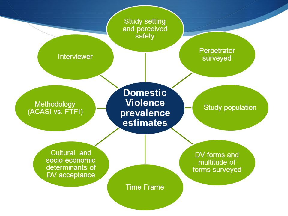 Domestic Violence prevalence estimates