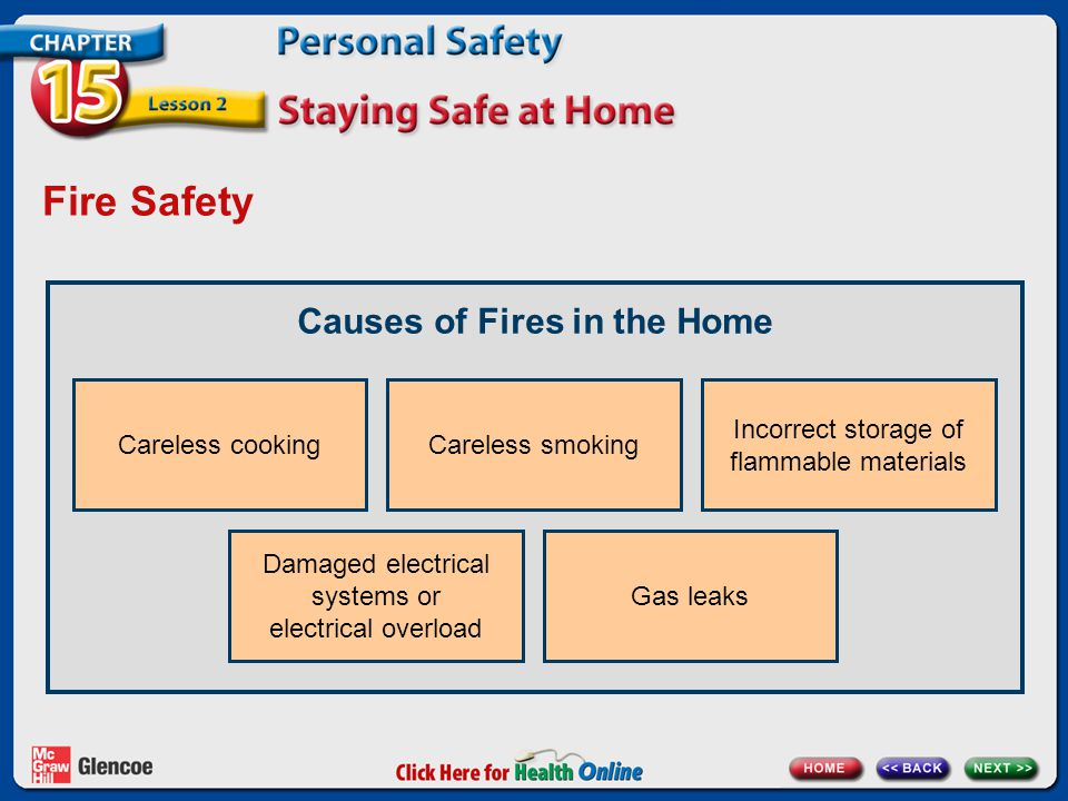 Causes of Fires in the Home