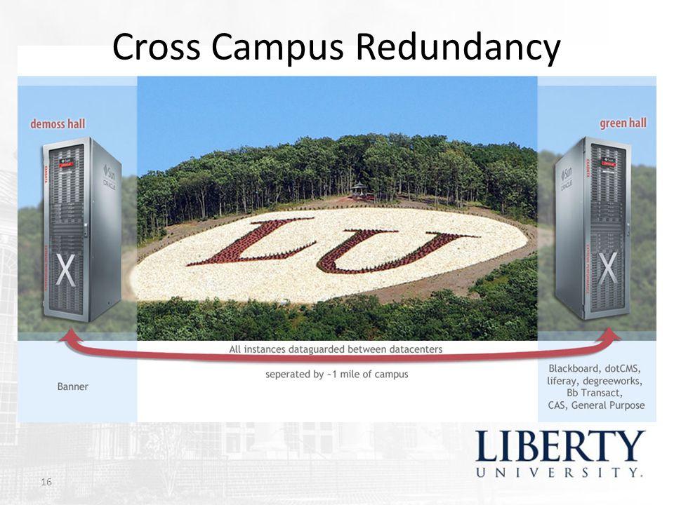 Cross Campus Redundancy