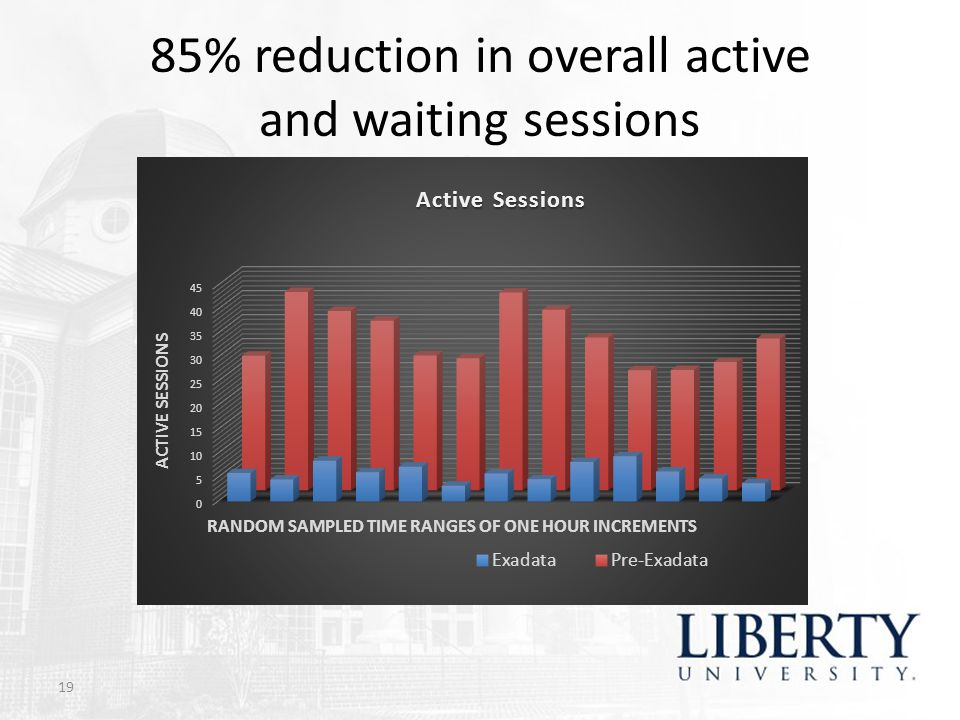 85% reduction in overall active and waiting sessions