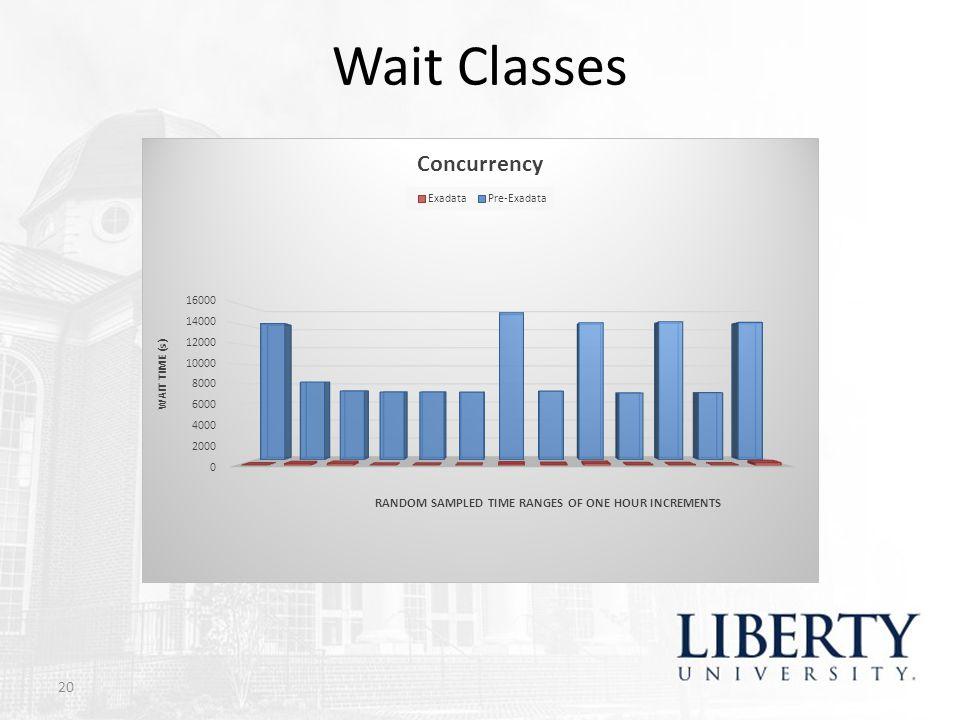 Wait Classes