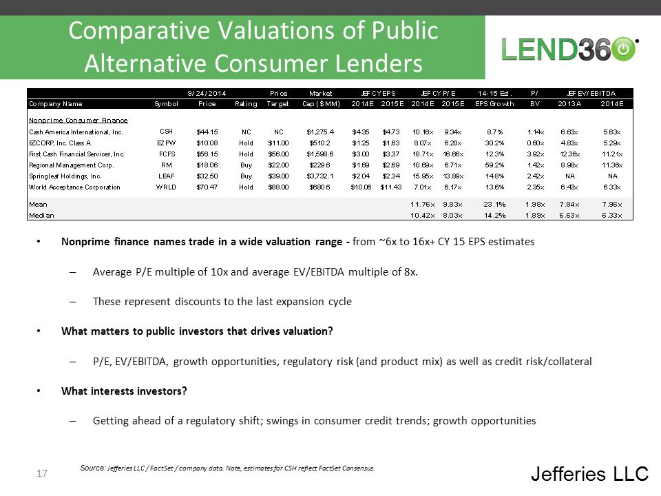 Comparative Valuations of Public Alternative Consumer Lenders