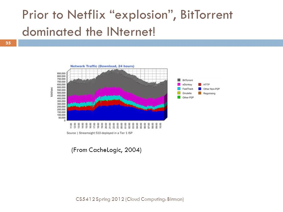 Prior to Netflix explosion , BitTorrent dominated the INternet!
