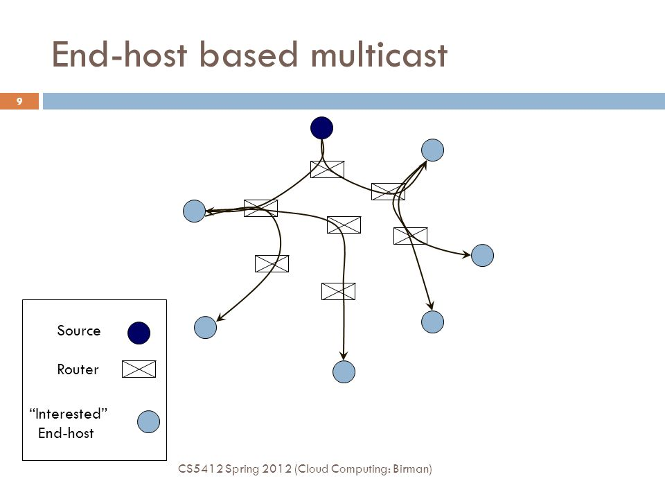 End-host based multicast