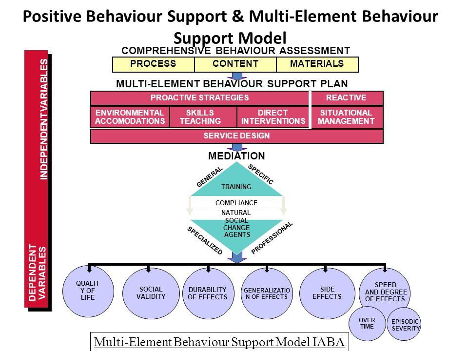 Multi-Element Behaviour Support Model IABA