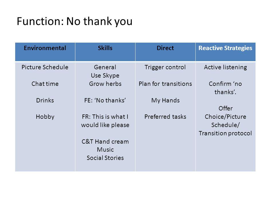 Function: No thank you Environmental Skills Direct Reactive Strategies