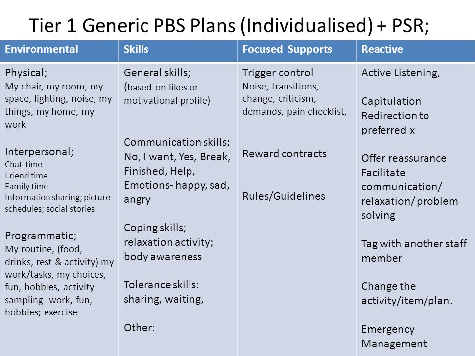 Tier 1 Generic PBS Plans (Individualised) + PSR;