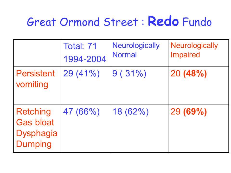 Great Ormond Street : Redo Fundo