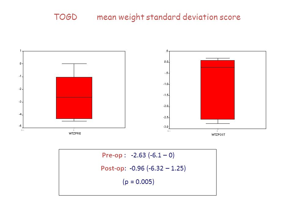TOGD mean weight standard deviation score