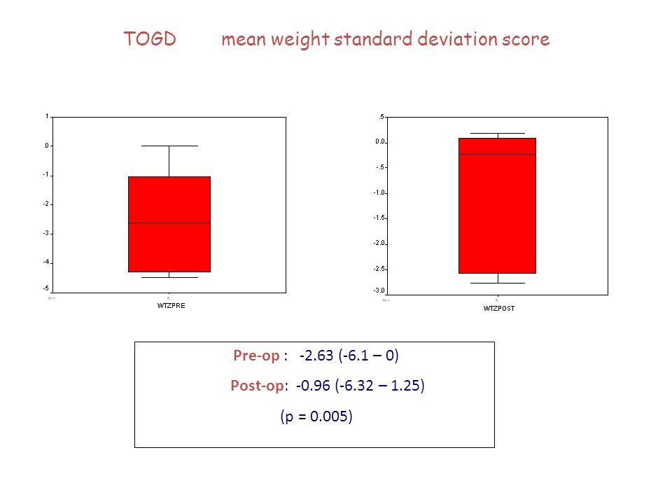 TOGD mean weight standard deviation score