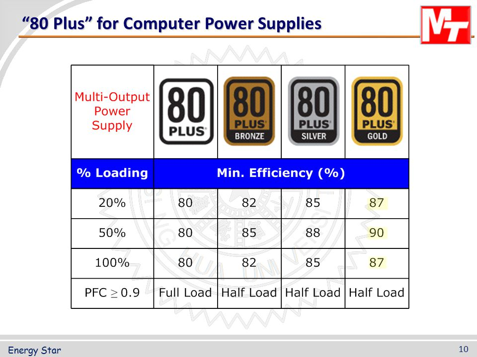 80 Plus for Computer Power Supplies