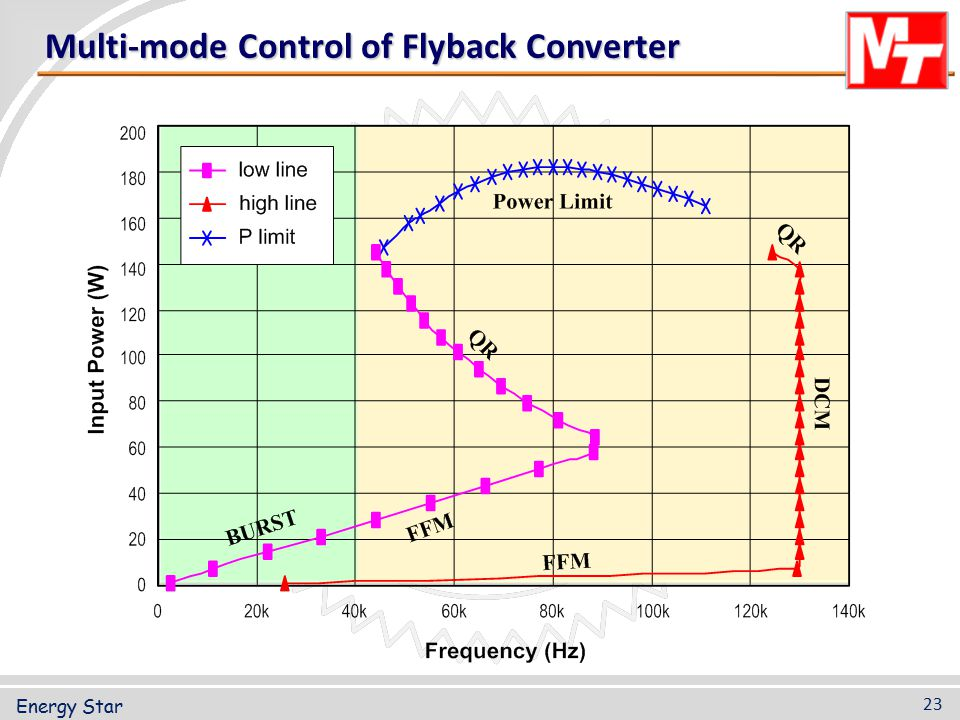 Multi-mode Control of Flyback Converter