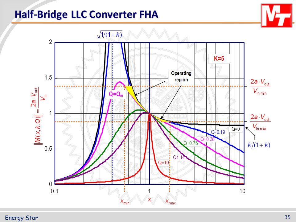 Half-Bridge LLC Converter FHA