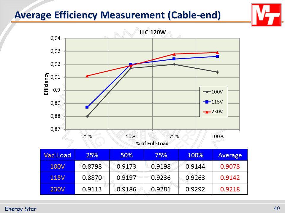 Average Efficiency Measurement (Cable-end)