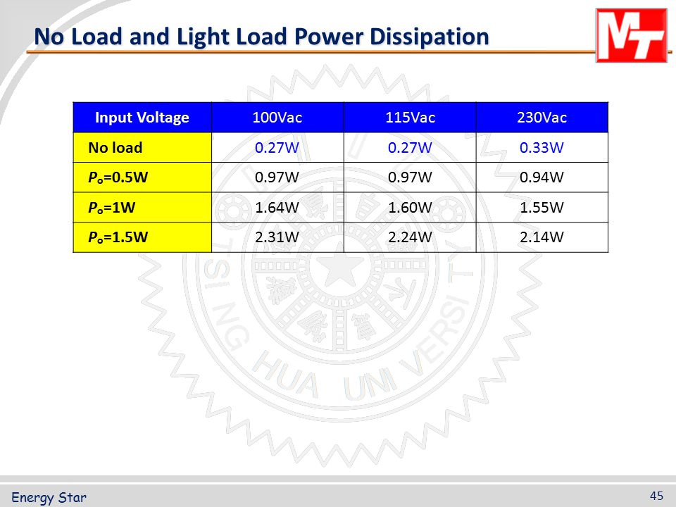 No Load and Light Load Power Dissipation
