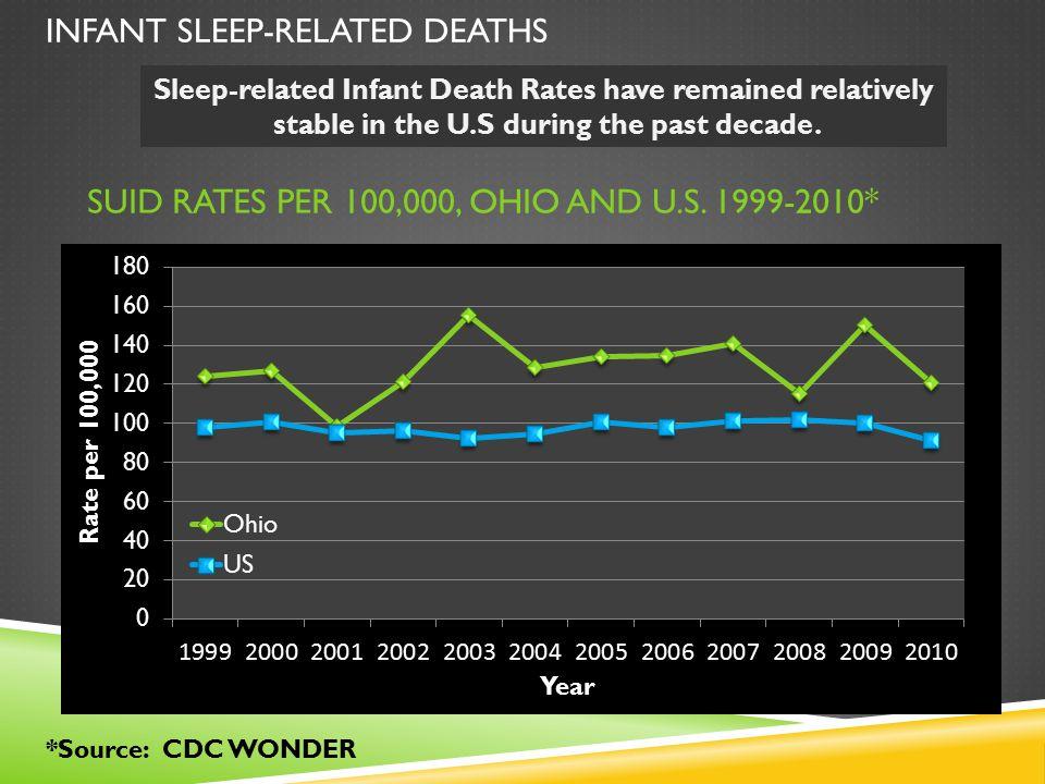 SUID rates per 100,000, OHio and U.S. 1999-2010*