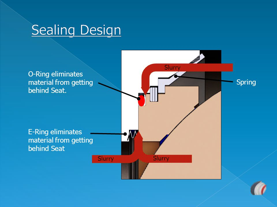 Sealing Design O-Ring eliminates material from getting behind Seat.