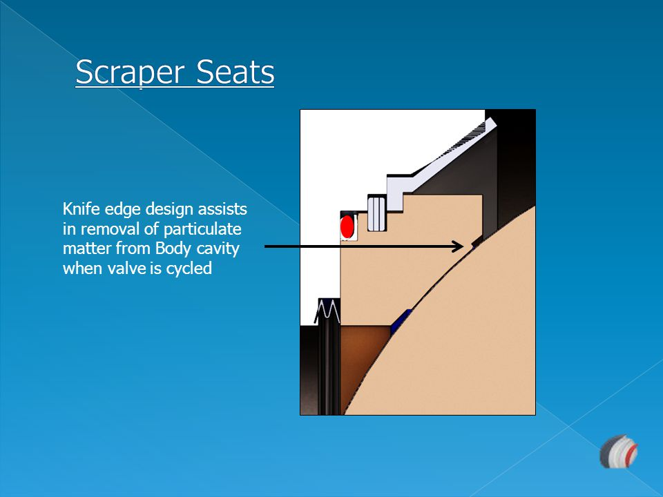 Scraper Seats Knife edge design assists in removal of particulate matter from Body cavity when valve is cycled.