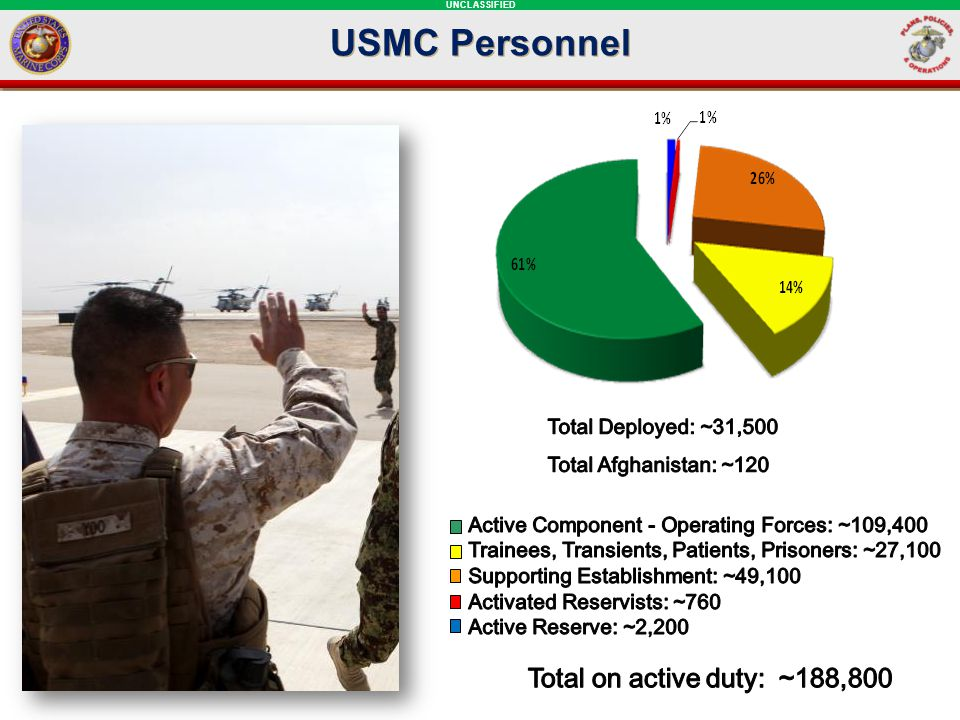 USMC Personnel Total on active duty: ~188,800 Total Deployed: ~31,500