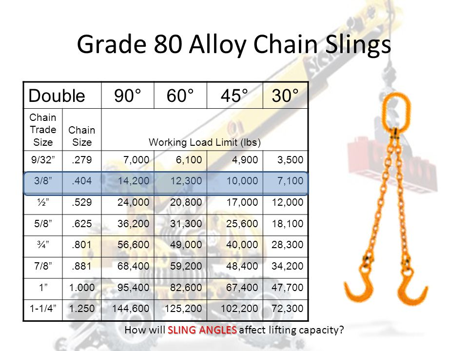 Grade 80 Alloy Chain Slings