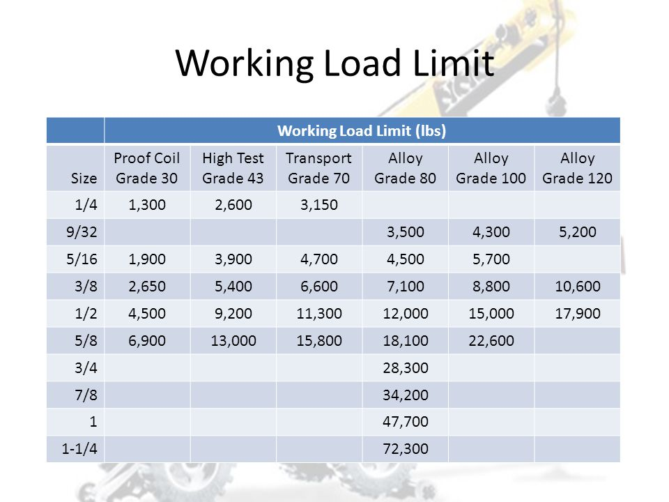 Working Load Limit (lbs)