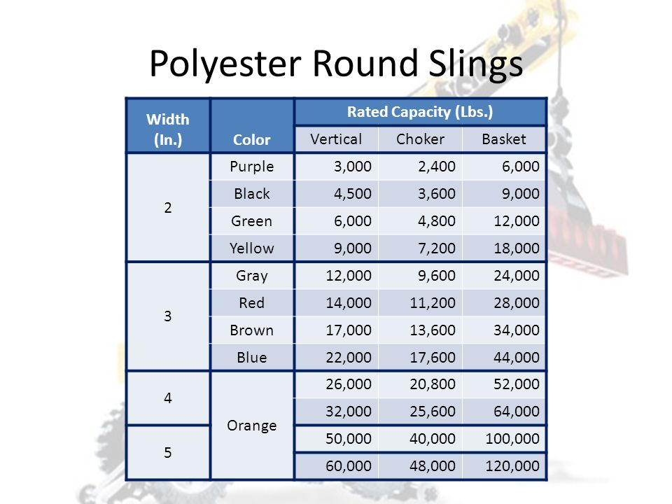 Polyester Round Slings