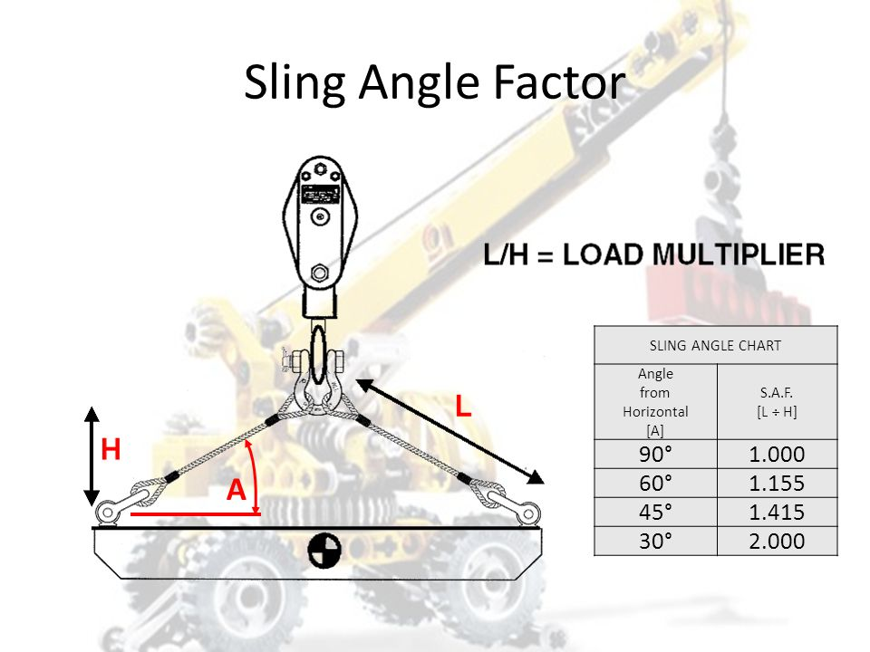 Sling Angle Factor A 90° 1.000 60° 1.155 45° 1.415 30° 2.000