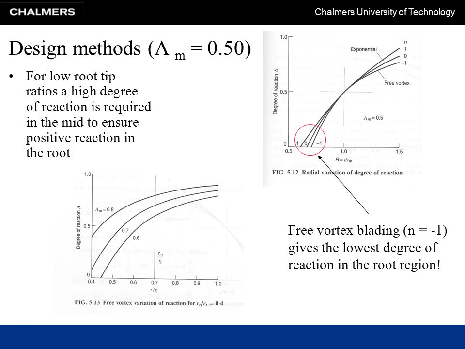 Design methods (Λ m = 0.50) For low root tip ratios a high degree of reaction is required in the mid to ensure positive reaction in the root.