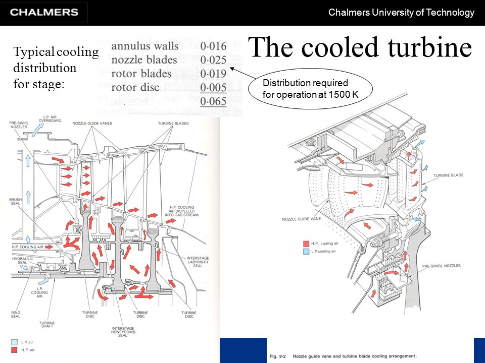The cooled turbine Typical cooling distribution for stage: